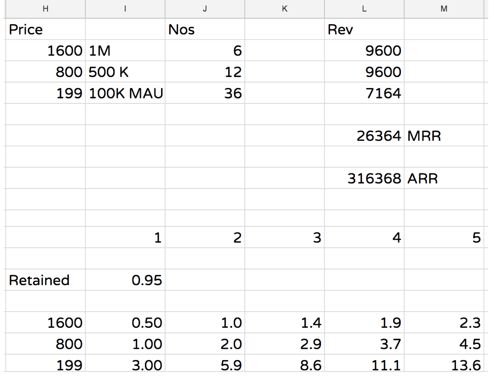 Sample Finance Projection